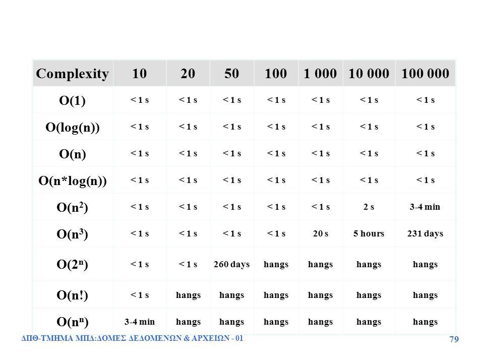 ΔΠΘ-ΤΜΗΜΑ ΜΠΔ:ΔΟΜΕΣ ΔΕΔΟΜΕΝΩΝ & ΑΡΧΕΙΩΝ - 01 79 Complexity1020501001 00010 000100 000 O(1) < 1 s O(log(n)) < 1 s O(n) < 1 s O(n*log(n)) < 1 s O(n 2 )