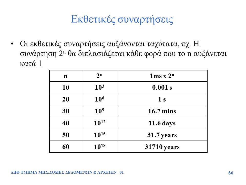 ΔΠΘ-ΤΜΗΜΑ ΜΠΔ:ΔΟΜΕΣ ΔΕΔΟΜΕΝΩΝ & ΑΡΧΕΙΩΝ - 01 80 Εκθετικές συναρτήσεις Οι εκθετικές συναρτήσεις αυξάνονται ταχύτατα, πχ. Η συνάρτηση 2 n θα διπλασιάζετ