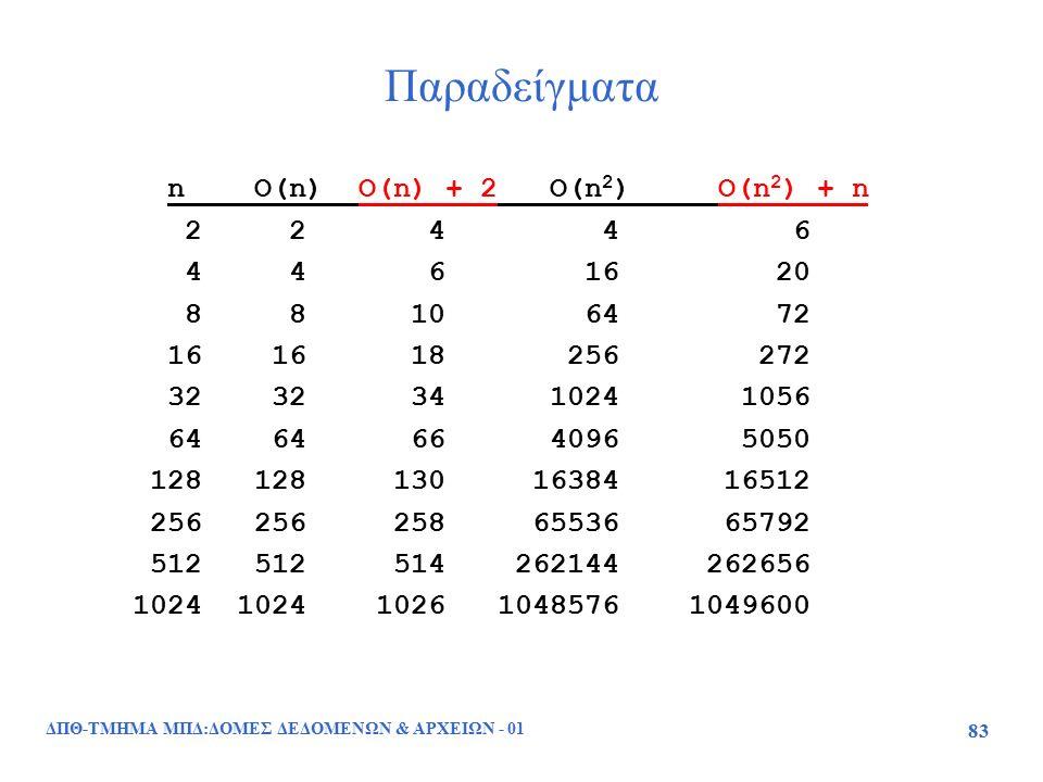 ΔΠΘ-ΤΜΗΜΑ ΜΠΔ:ΔΟΜΕΣ ΔΕΔΟΜΕΝΩΝ & ΑΡΧΕΙΩΝ - 01 83 Παραδείγματα n O(n) O(n) + 2 O(n 2 ) O(n 2 ) + n 2 2 4 4 6 4 4 6 16 20 8 8 10 64 72 16 16 18 256 272 3