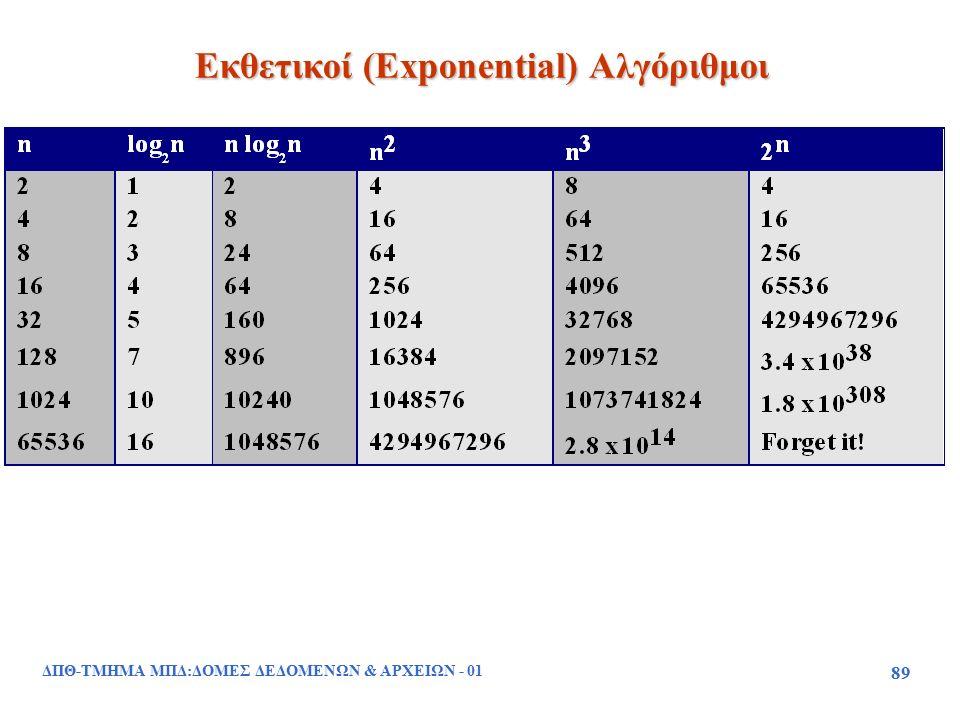 ΔΠΘ-ΤΜΗΜΑ ΜΠΔ:ΔΟΜΕΣ ΔΕΔΟΜΕΝΩΝ & ΑΡΧΕΙΩΝ - 01 89 Εκθετικοί (Exponential) Αλγόριθμοι