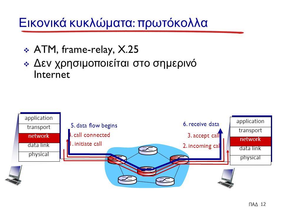 application transport network data link physical Εικονικά κυκλώματα : π ρωτόκολλα  ATM, frame-relay, X.25  Δεν χρησιμο π οιείται στο σημερινό Internet 1.