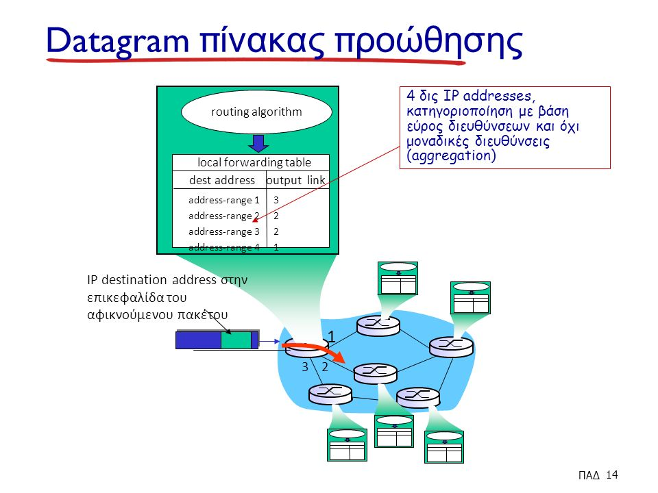 1 2 3 Datagram π ίνακας π ροώθησης IP destination address στην επικεφαλίδα του αφικνούμενου πακέτου routing algorithm local forwarding table dest address output link address-range 1 address-range 2 address-range 3 address-range 4 32213221 4 δις IP addresses, κατηγοριοποίηση με βάση εύρος διευθύνσεων και όχι μοναδικές διευθύνσεις (aggregation) ΠΑΔ 14