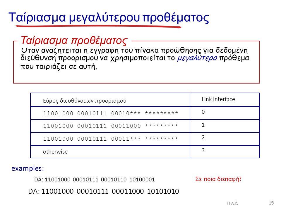 Ταίριασμα μεγαλύτερου π ροθέματος Εύρος διευθύνσεων προορισμού 11001000 00010111 00010*** ********* 11001000 00010111 00011000 ********* 11001000 00010111 00011*** ********* otherwise DA: 11001000 00010111 00011000 10101010 examples: DA: 11001000 00010111 00010110 10100001 Σε π οια διε π αφή .
