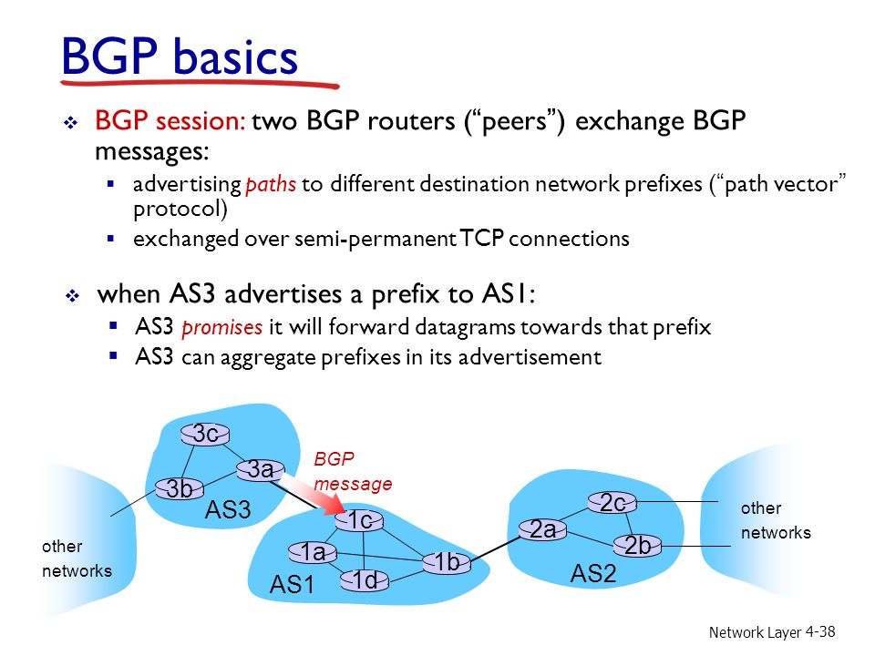 Network Layer 4-38 BGP basics  when AS3 advertises a prefix to AS1:  AS3 promises it will forward datagrams towards that prefix  AS3 can aggregate prefixes in its advertisement AS3 AS2 3b 3c 3a AS1 1c 1a 1d 1b 2a 2c 2b other networks other networks  BGP session: two BGP routers ( peers ) exchange BGP messages:  advertising paths to different destination network prefixes ( path vector protocol)  exchanged over semi-permanent TCP connections BGP message