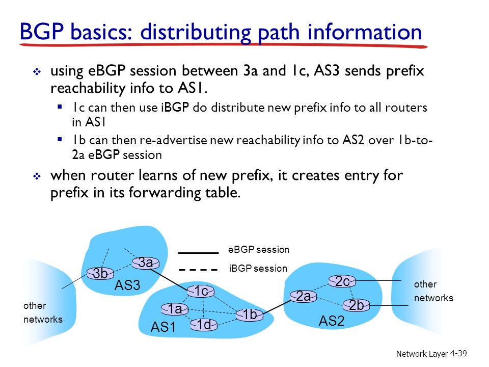 Network Layer 4-39 BGP basics: distributing path information AS3 AS2 3b 3a AS1 1c 1a 1d 1b 2a 2c 2b other networks other networks  using eBGP session between 3a and 1c, AS3 sends prefix reachability info to AS1.
