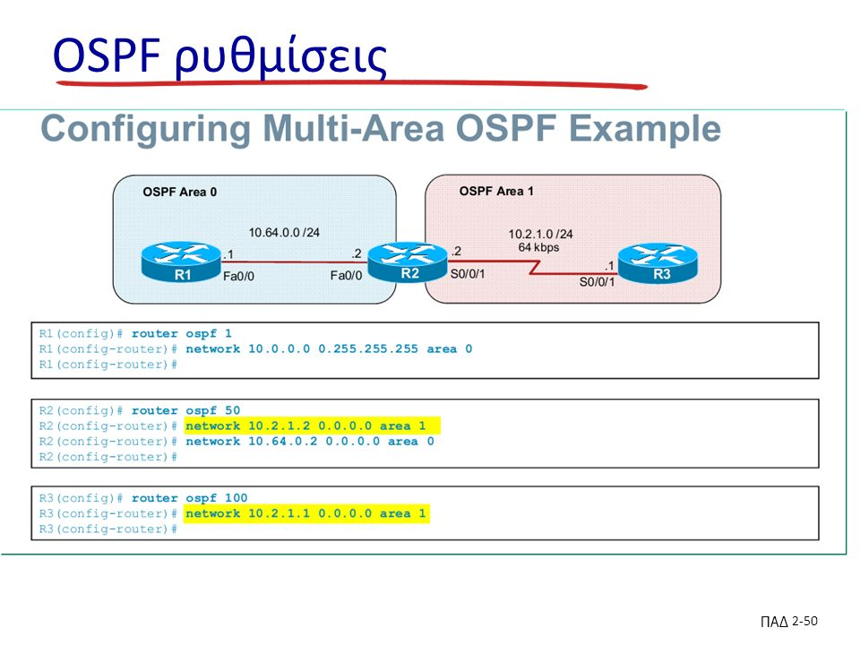 ΠΑΔ 2-50 OSPF ρυθμίσεις
