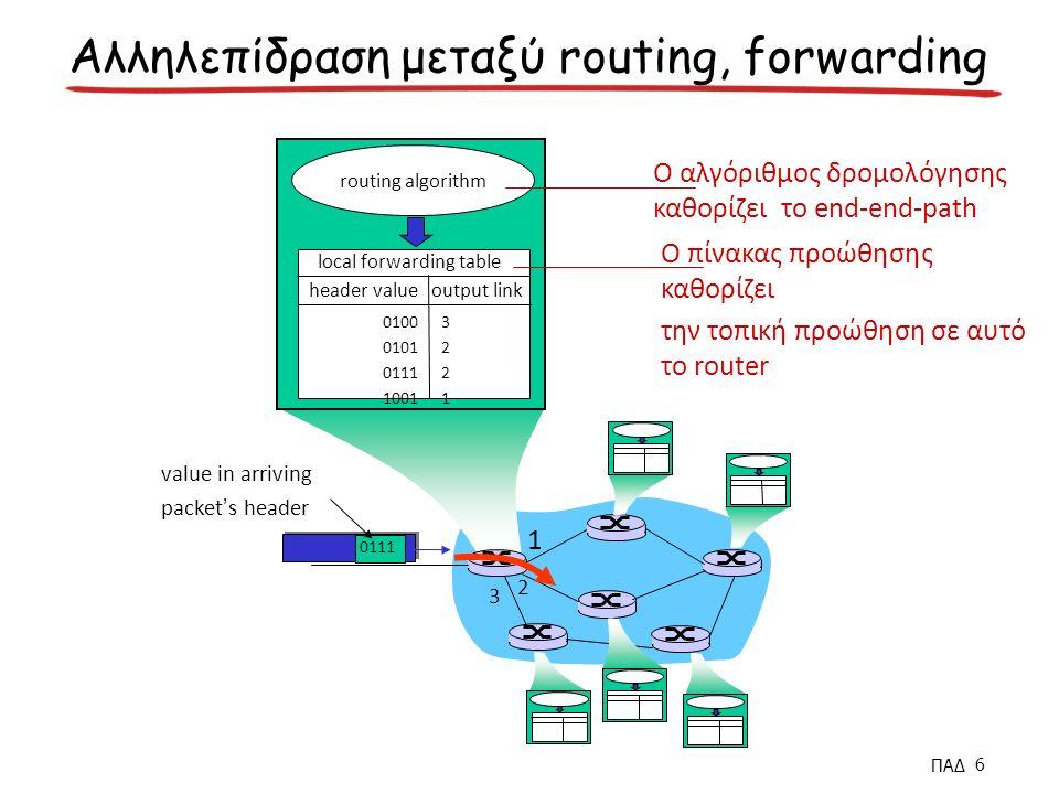 1 2 3 0111 value in arriving packet's header routing algorithm local forwarding table header value output link 0100 0101 0111 1001 32213221 Αλληλεπίδραση μεταξύ routing, forwarding Ο αλγόριθμος δρομολόγησης καθορίζει το end-end-path Ο πίνακας προώθησης καθορίζει την τοπική προώθηση σε αυτό το router ΠΑΔ 6