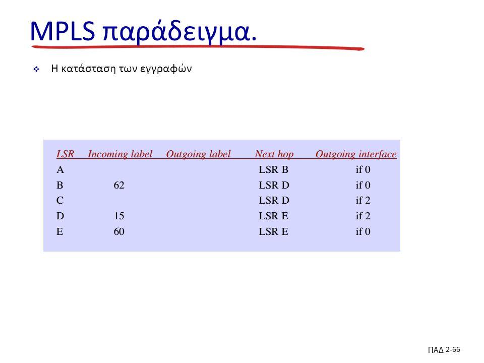 ΠΑΔ 2-66 MPLS παράδειγμα.  Η κατάσταση των εγγραφών