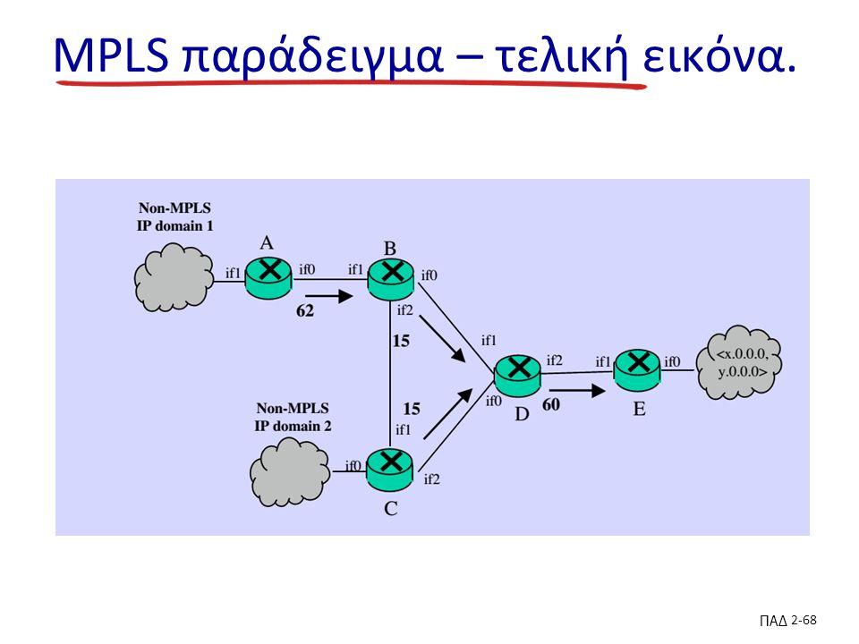 ΠΑΔ 2-68 MPLS παράδειγμα – τελική εικόνα.
