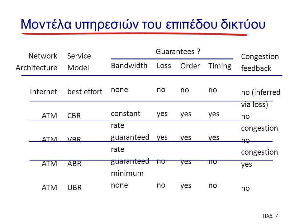 Μοντέλα υ π ηρεσιών του ε π ι π έδου δικτύου Network Architecture Internet ATM Service Model best effort CBR VBR ABR UBR Bandwidth none constant rate