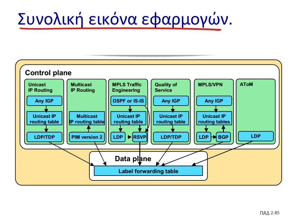 ΠΑΔ 2-85 Συνολική εικόνα εφαρμογών.