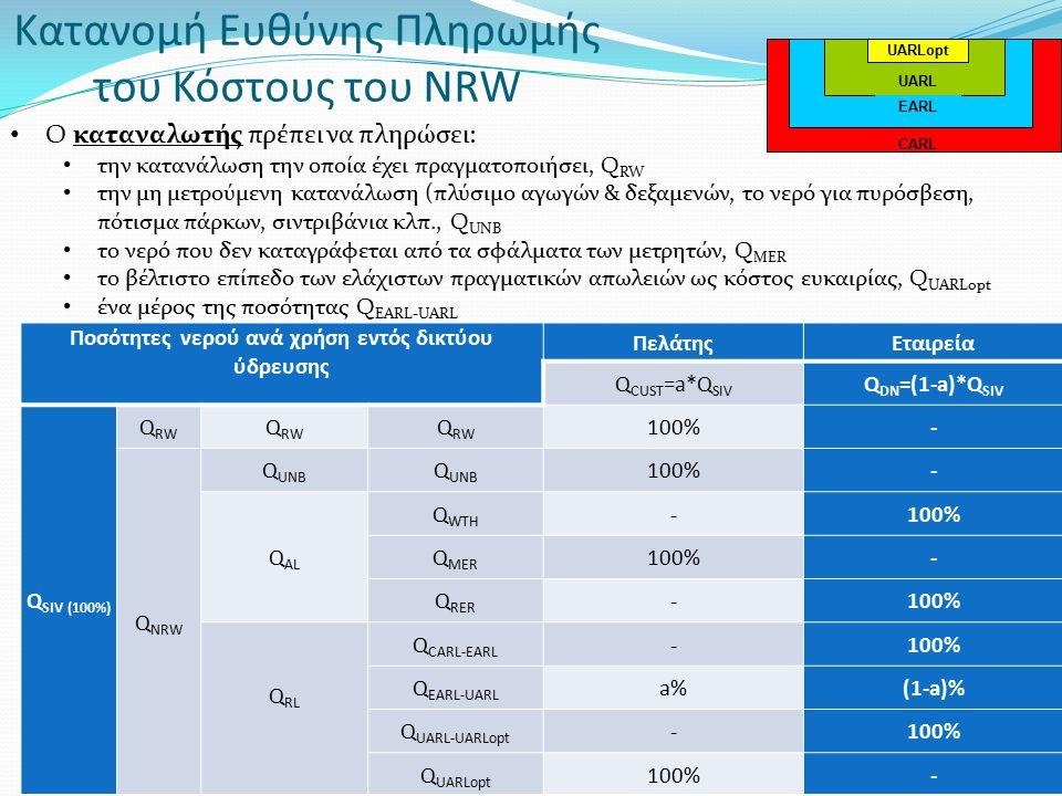 Κατανομή Ευθύνης Πληρωμής του Κόστους του NRW Ο καταναλωτής πρέπει να πληρώσει: την κατανάλωση την οποία έχει πραγματοποιήσει, Q RW την μη μετρούμενη κατανάλωση (πλύσιμο αγωγών & δεξαμενών, το νερό για πυρόσβεση, πότισμα πάρκων, σιντριβάνια κλπ., Q UNB το νερό που δεν καταγράφεται από τα σφάλματα των μετρητών, Q MER το βέλτιστο επίπεδο των ελάχιστων πραγματικών απωλειών ως κόστος ευκαιρίας, Q UARLopt ένα μέρος της ποσότητας Q EARL-UARL Ποσότητες νερού ανά χρήση εντός δικτύου ύδρευσης ΠελάτηςΕταιρεία Q CUST =a*Q SIV Q DN =(1-a)*Q SIV Q SIV (100%) Q RW 100%- Q NRW Q UNB 100%- Q AL Q WTH -100% Q MER 100%- Q RER -100% Q RL Q CARL-EARL -100% Q EARL-UARL a%(1-a)% Q UARL-UARLopt -100% Q UARLopt 100%- UARLopt UARL EARL CARL