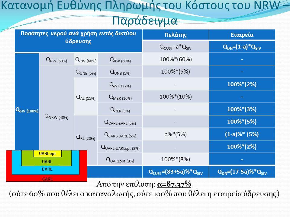 Κατανομή Ευθύνης Πληρωμής του Κόστους του NRW – Παράδειγμα Ποσότητες νερού ανά χρήση εντός δικτύου ύδρευσης ΠελάτηςΕταιρεία Q CUST =a*Q SIV Q DN =(1-a)*Q SIV Q SIV (100%) Q RW (60%) 100%*(60%)- Q NRW (40%) Q UNB (5%) 100%*(5%)- Q AL (15%) Q WTH (2%) -100%*(2%) Q MER (10%) 100%*(10%)- Q RER (3%) -100%*(3%) Q RL (20%) Q CARL-EARL (5%) -100%*(5%) Q EARL-UARL (5%) a%*(5%)(1-a)%* (5%) Q UARL-UARLopt (2%) -100%*(2%) Q UARLopt (8%) 100%*(8%)- Q CUST =(83+5a)%*Q SIV Q DN =(17-5a)%*Q SIV Από την επίλυση: α=87,37% (ούτε 60% που θέλει ο καταναλωτής, ούτε 100% που θέλει η εταιρεία ύδρευσης) UARLopt UARL EARL CARL