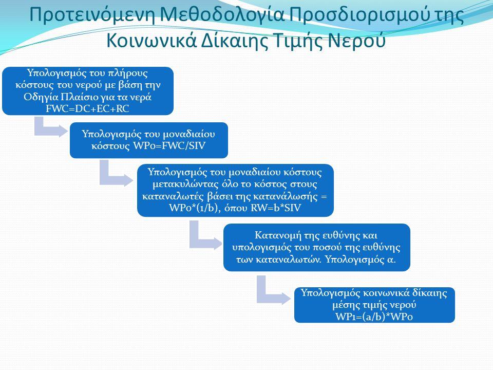 Προτεινόμενη Μεθοδολογία Προσδιορισμού της Κοινωνικά Δίκαιης Τιμής Νερού Υπολογισμός του πλήρους κόστους του νερού με βάση την Οδηγία Πλαίσιο για τα νερά FWC=DC+EC+RC Υπολογισμός του μοναδιαίου κόστους WP0=FWC/SIV Υπολογισμός του μοναδιαίου κόστους μετακυλώντας όλο το κόστος στους καταναλωτές βάσει της κατανάλωσής = WP0*(1/b), όπου RW=b*SIV Κατανομή της ευθύνης και υπολογισμός του ποσού της ευθύνης των καταναλωτών.