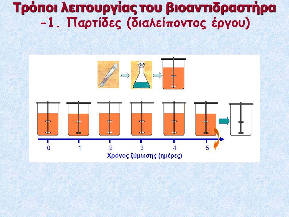 Τρόποι λειτουργίας του βιοαντιδραστήρα -1. Παρτίδες (διαλείποντος έργου)