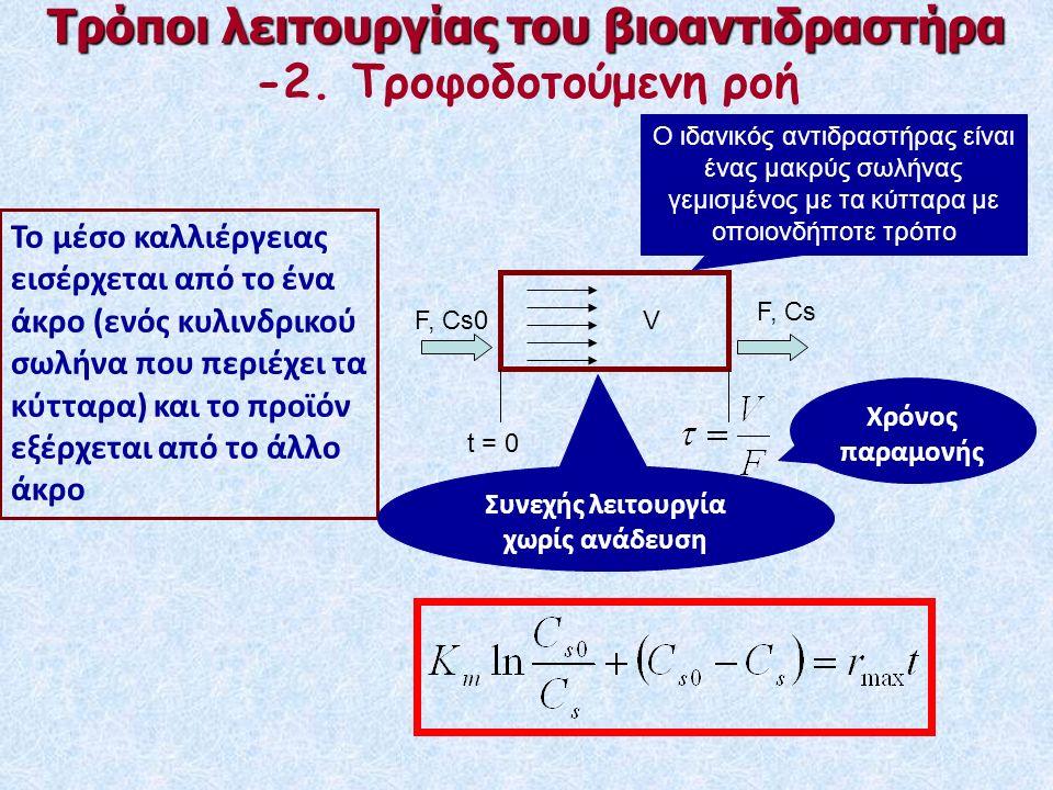 Τρόποι λειτουργίας του βιοαντιδραστήρα -2.