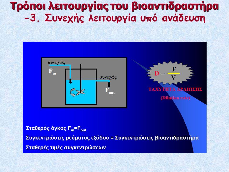 Τρόποι λειτουργίας του βιοαντιδραστήρα -3. Συνεχής λειτουργία υπό ανάδευση