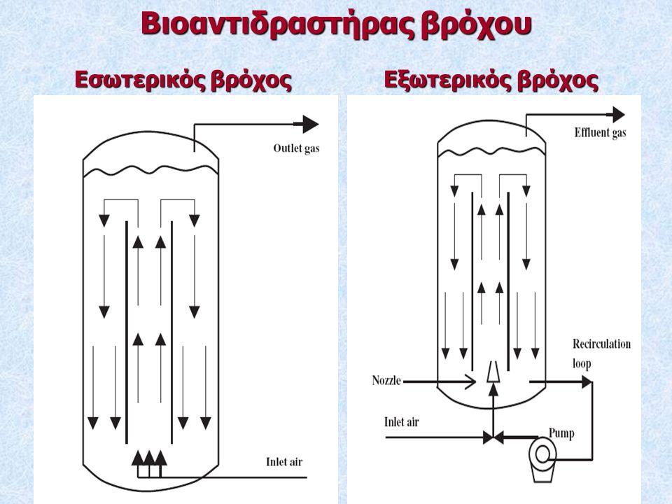 Βιοαντιδραστήρας βρόχου Εσωτερικός βρόχος Εξωτερικός βρόχος