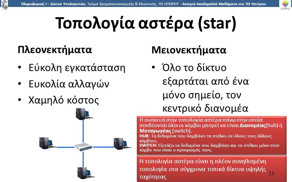 1515 Πληροφορική Ι – Δίκτυα Υπολογιστών, Τμήμα Χρηματοοικονομικής & Ελεγκτικής, ΤΕΙ ΗΠΕΙΡΟΥ - Ανοιχτά Ακαδημαϊκά Μαθήματα στο ΤΕΙ Ηπείρου Τοπολογία αστέρα (star) Πλεονεκτήματα Μειονεκτήματα Εύκολη εγκατάσταση Ευκολία αλλαγών Χαμηλό κόστος Όλο το δίκτυο εξαρτάται από ένα μόνο σημείο, τον κεντρικό διανομέα Η τοπολογία αστέρα είναι η πλέον συνηθισμένη τοπολογία στα σύγχρονα τοπικά δίκτυα υψηλής ταχύτητας Η συσκευή στην τοπολογία αστέρα πάνω στην οποία συνδέονται όλοι οι κόμβοι μπορεί να είναι Διανομέας(hub) ή Μεταγωγέας (switch).