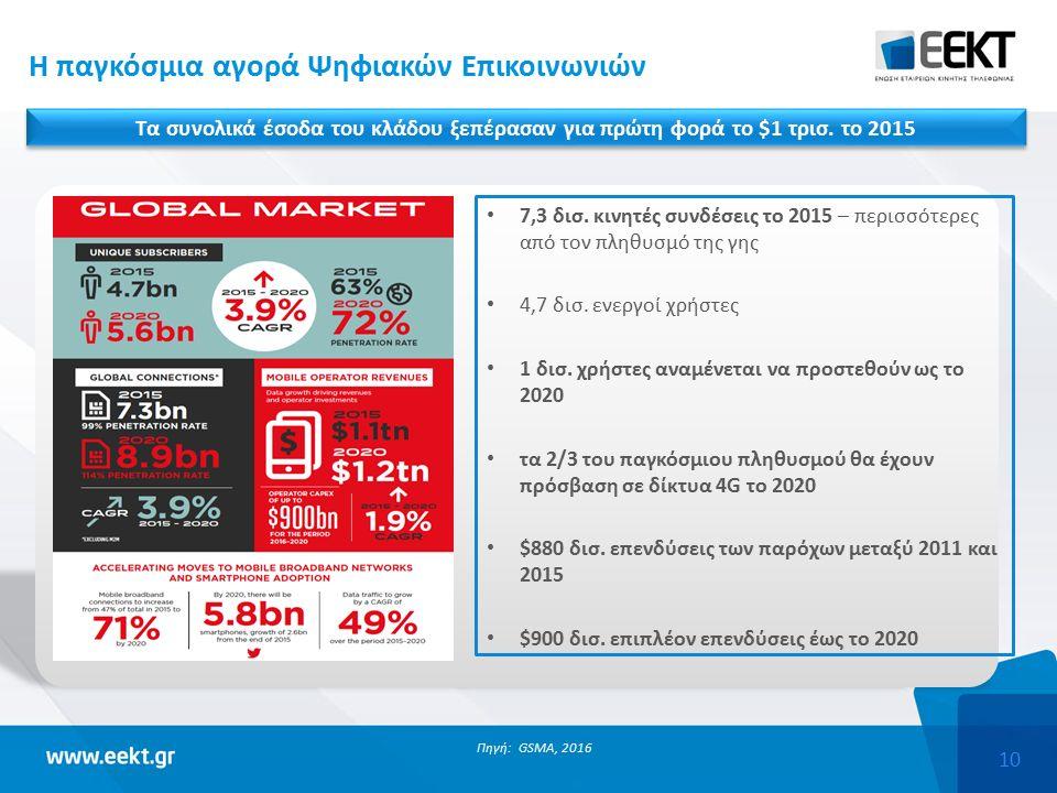 10 Η παγκόσμια αγορά Ψηφιακών Επικοινωνιών Πηγή: GSMA, 2016 7,3 δισ.