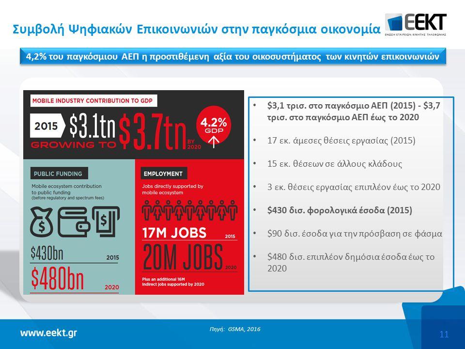 11 Συμβολή Ψηφιακών Επικοινωνιών στην παγκόσμια οικονομία Πηγή: GSMA, 2016 $3,1 τρισ.