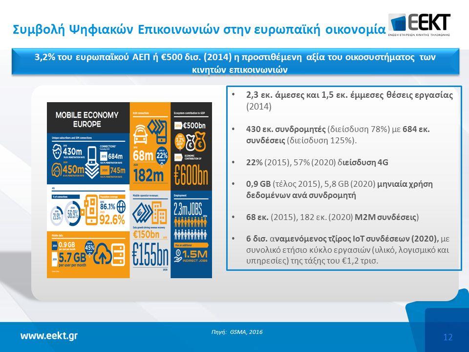 12 Συμβολή Ψηφιακών Επικοινωνιών στην ευρωπαϊκή οικονομία Πηγή: GSMA, 2016 2,3 εκ.