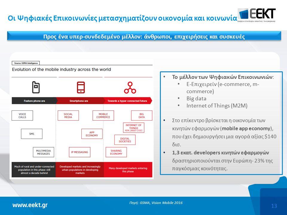 13 Oι Ψηφιακές Επικοινωνίες μετασχηματίζουν οικονομία και κοινωνία Πηγή: GSMA, Vision Mobile 2016 Το μέλλον των Ψηφιακών Επικοινωνιών: Ε-Επιχειρείν (e-commerce, m- commerce) Big data Internet of Things (M2M) Στο επίκεντρο βρίσκεται η οικονομία των κινητών εφαρμογών (mobile app economy), που έχει δημιουργήσει μια αγορά αξίας $140 δισ.