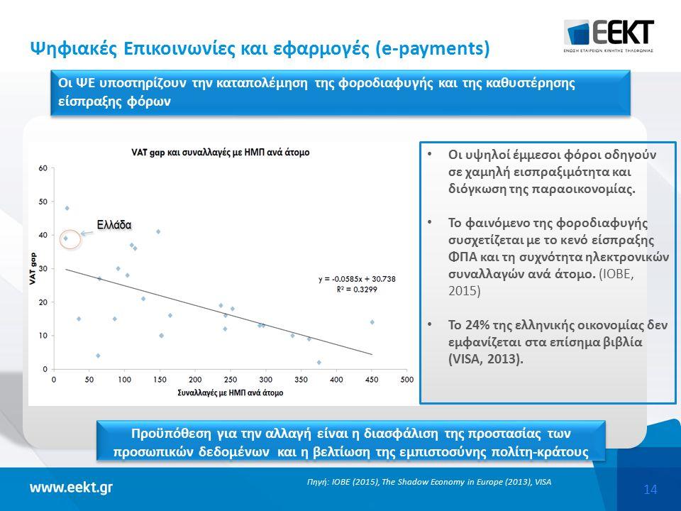 14 Ψηφιακές Επικοινωνίες και εφαρμογές (e-payments) Πηγή: ΙΟΒΕ (2015), The Shadow Economy in Europe (2013), VISA Οι υψηλοί έμμεσοι φόροι οδηγούν σε χαμηλή εισπραξιμότητα και διόγκωση της παραοικονομίας.