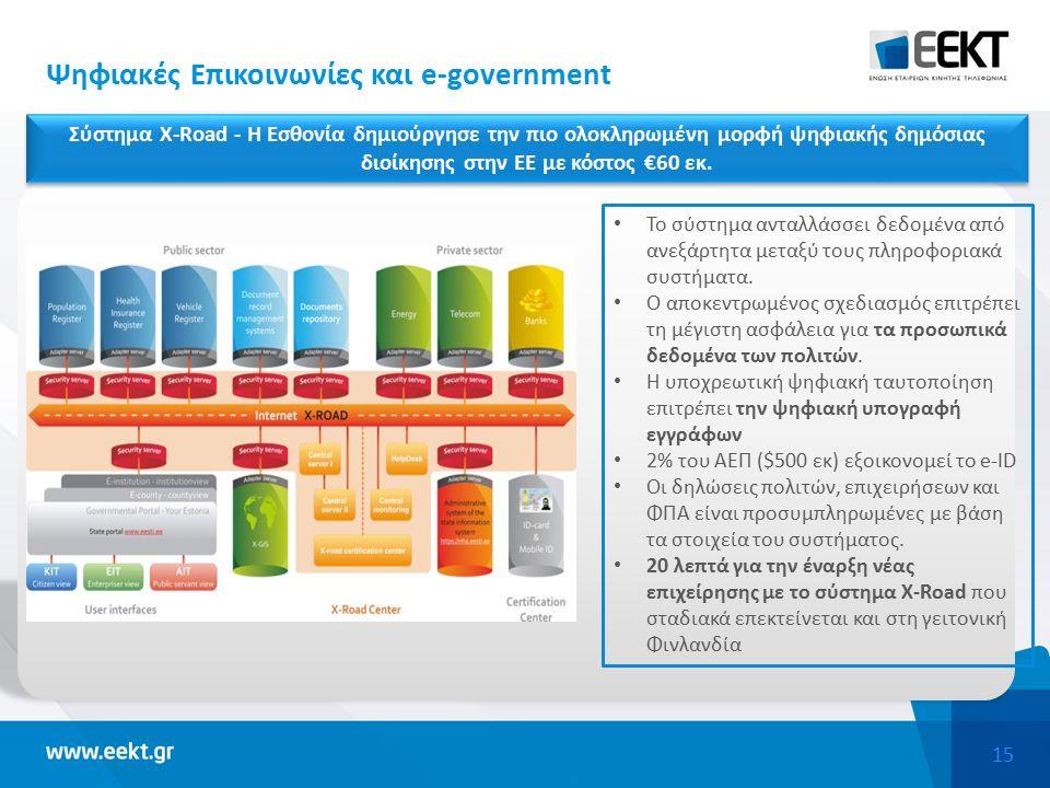 15 Ψηφιακές Επικοινωνίες και e-government Το σύστημα ανταλλάσσει δεδομένα από ανεξάρτητα μεταξύ τους πληροφοριακά συστήματα.