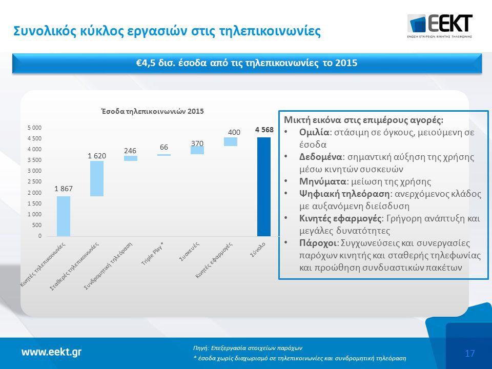 17 Συνολικός κύκλος εργασιών στις τηλεπικοινωνίες Πηγή: Επεξεργασία στοιχείων παρόχων * έσοδα χωρίς διαχωρισμό σε τηλεπικοινωνίες και συνδρομητική τηλεόραση Μικτή εικόνα στις επιμέρους αγορές: Ομιλία: στάσιμη σε όγκους, μειούμενη σε έσοδα Δεδομένα: σημαντική αύξηση της χρήσης μέσω κινητών συσκευών Μηνύματα: μείωση της χρήσης Ψηφιακή τηλεόραση: ανερχόμενος κλάδος με αυξανόμενη διείσδυση Κινητές εφαρμογές: Γρήγορη ανάπτυξη και μεγάλες δυνατότητες Πάροχοι: Συγχωνεύσεις και συνεργασίες παρόχων κινητής και σταθερής τηλεφωνίας και προώθηση συνδυαστικών πακέτων €4,5 δισ.