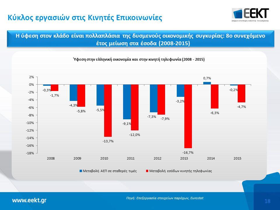 18 Κύκλος εργασιών στις Κινητές Επικοινωνίες Πηγή: Επεξεργασία στοιχείων παρόχων, Eurostat Η ύφεση στον κλάδο είναι πολλαπλάσια της δυσμενούς οικονομικής συγκυρίας: 8ο συνεχόμενο έτος μείωση στα έσοδα (2008-2015)