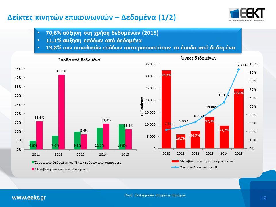 19 Δείκτες κινητών επικοινωνιών – Δεδομένα (1/2) Πηγή: Επεξεργασία στοιχείων παρόχων 70,8% αύξηση στη χρήση δεδομένων (2015) 11,1% αύξηση εσόδων από δεδομένα 13,8% των συνολικών εσόδων αντιπροσωπεύουν τα έσοδα από δεδομένα 70,8% αύξηση στη χρήση δεδομένων (2015) 11,1% αύξηση εσόδων από δεδομένα 13,8% των συνολικών εσόδων αντιπροσωπεύουν τα έσοδα από δεδομένα
