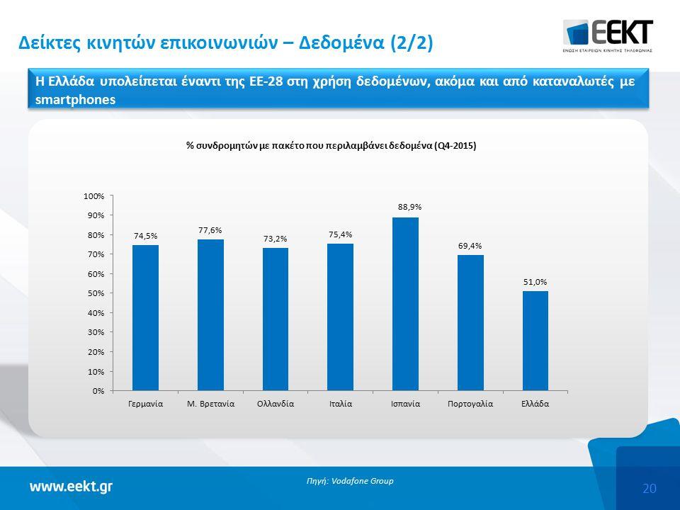 20 Πηγή: Vodafone Group Δείκτες κινητών επικοινωνιών – Δεδομένα (2/2) Η Ελλάδα υπολείπεται έναντι της ΕΕ-28 στη χρήση δεδομένων, ακόμα και από καταναλωτές με smartphones