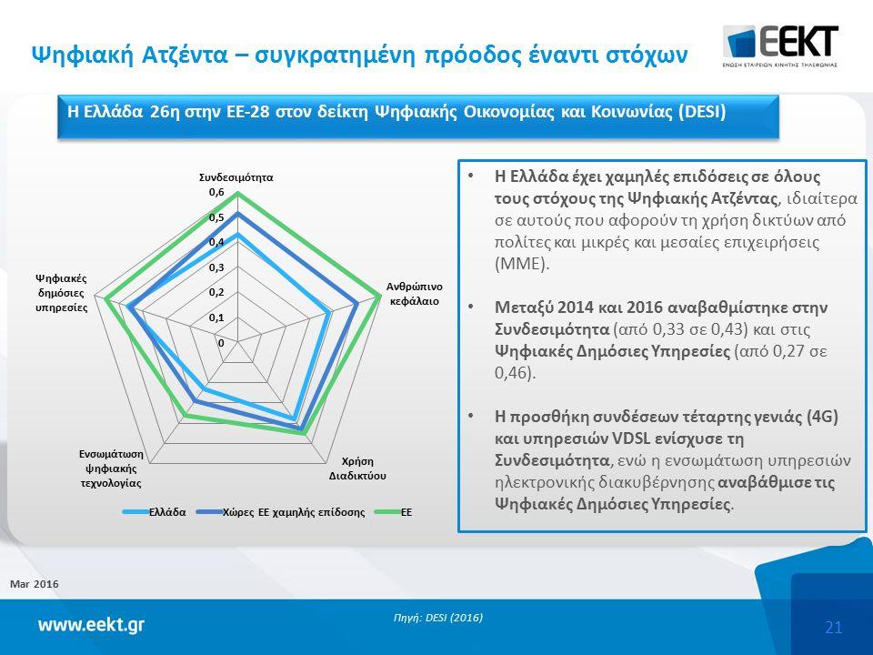 21 Ψηφιακή Ατζέντα – συγκρατημένη πρόοδος έναντι στόχων Mar 2016 Πηγή: DESI (2016) Η Ελλάδα έχει χαμηλές επιδόσεις σε όλους τους στόχους της Ψηφιακής Ατζέντας, ιδιαίτερα σε αυτούς που αφορούν τη χρήση δικτύων από πολίτες και μικρές και μεσαίες επιχειρήσεις (ΜΜΕ).