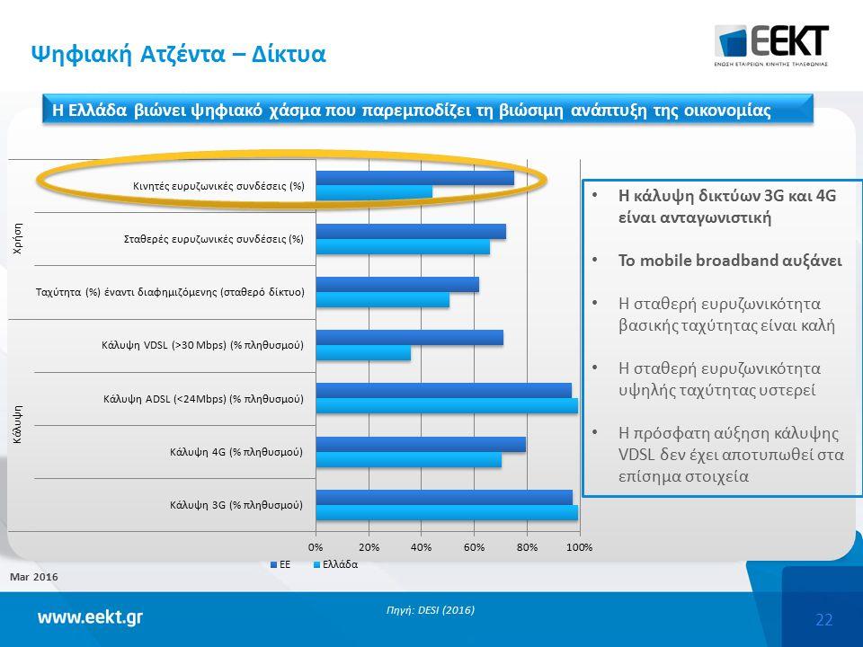 22 Mar 2016 Πηγή: DESI (2016) Η κάλυψη δικτύων 3G και 4G είναι ανταγωνιστική Το mobile broadband αυξάνει Η σταθερή ευρυζωνικότητα βασικής ταχύτητας είναι καλή Η σταθερή ευρυζωνικότητα υψηλής ταχύτητας υστερεί Η πρόσφατη αύξηση κάλυψης VDSL δεν έχει αποτυπωθεί στα επίσημα στοιχεία Ψηφιακή Ατζέντα – Δίκτυα Η Ελλάδα βιώνει ψηφιακό χάσμα που παρεμποδίζει τη βιώσιμη ανάπτυξη της οικονομίας