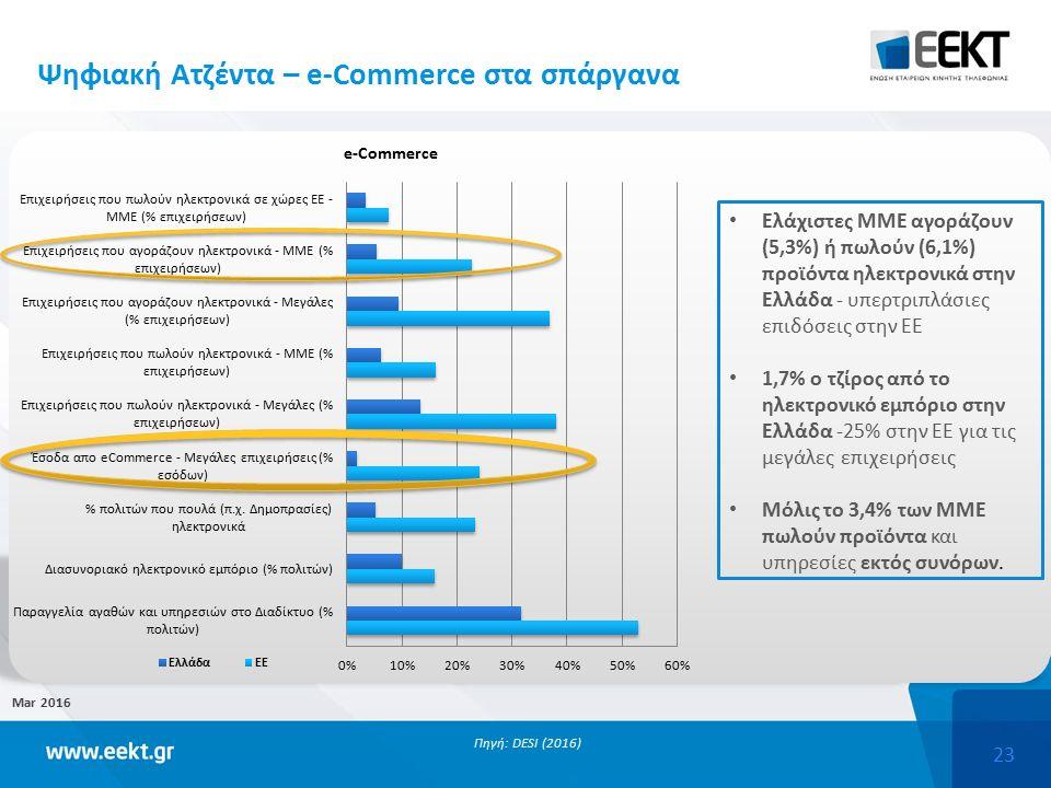 23 Mar 2016 Πηγή: DESI (2016) Ελάχιστες ΜΜΕ αγοράζουν (5,3%) ή πωλούν (6,1%) προϊόντα ηλεκτρονικά στην Ελλάδα - υπερτριπλάσιες επιδόσεις στην ΕΕ 1,7% ο τζίρος από το ηλεκτρονικό εμπόριο στην Ελλάδα -25% στην ΕΕ για τις μεγάλες επιχειρήσεις Μόλις το 3,4% των ΜΜΕ πωλούν προϊόντα και υπηρεσίες εκτός συνόρων.