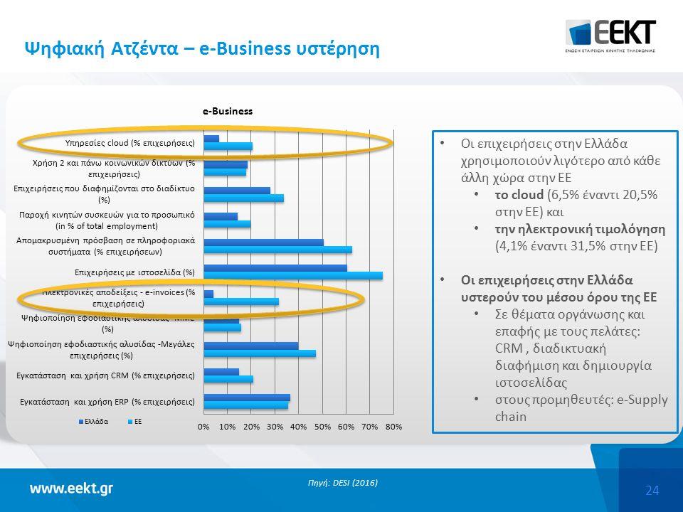24 Πηγή: DESI (2016) Οι επιχειρήσεις στην Ελλάδα χρησιμοποιούν λιγότερο από κάθε άλλη χώρα στην ΕΕ το cloud (6,5% έναντι 20,5% στην ΕΕ) και την ηλεκτρονική τιμολόγηση (4,1% έναντι 31,5% στην ΕΕ) Οι επιχειρήσεις στην Ελλάδα υστερούν του μέσου όρου της ΕΕ Σε θέματα οργάνωσης και επαφής με τους πελάτες: CRM, διαδικτυακή διαφήμιση και δημιουργία ιστοσελίδας στους προμηθευτές: e-Supply chain Ψηφιακή Ατζέντα – e-Business υστέρηση
