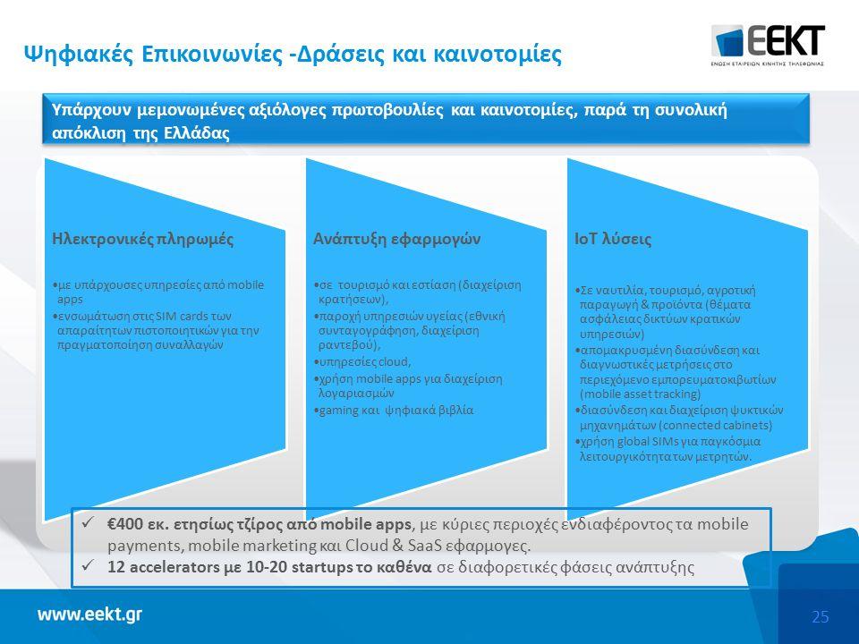 25 Ψηφιακές Επικοινωνίες -Δράσεις και καινοτομίες Υπάρχουν μεμονωμένες αξιόλογες πρωτοβουλίες και καινοτομίες, παρά τη συνολική απόκλιση της Ελλάδας Ηλεκτρονικές πληρωμές με υπάρχουσες υπηρεσίες από mobile apps ενσωμάτωση στις SIM cards των απαραίτητων πιστοποιητικών για την πραγματοποίηση συναλλαγών Ανάπτυξη εφαρμογών σε τουρισμό και εστίαση (διαχείριση κρατήσεων), παροχή υπηρεσιών υγείας (εθνική συνταγογράφηση, διαχείριση ραντεβού), υπηρεσίες cloud, χρήση mobile apps για διαχείριση λογαριασμών gaming και ψηφιακά βιβλία ΙοΤ λύσεις Σε ναυτιλία, τουρισμό, αγροτική παραγωγή & προϊόντα (θέματα ασφάλειας δικτύων κρατικών υπηρεσιών) απομακρυσμένη διασύνδεση και διαγνωστικές μετρήσεις στο περιεχόμενο εμπορευματοκιβωτίων (mobile asset tracking) διασύνδεση και διαχείριση ψυκτικών μηχανημάτων (connected cabinets) χρήση global SIMs για παγκόσμια λειτουργικότητα των μετρητών.
