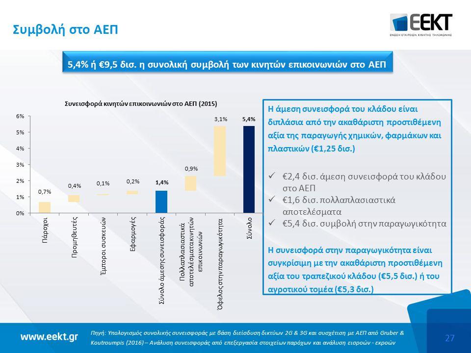 27 Συμβολή στο ΑΕΠ Πηγή: Υπολογισμός συνολικής συνεισφοράς με βάση διείσδυση δικτύων 2G & 3G και συσχέτιση με ΑΕΠ από Gruber & Koutroumpis (2016) – Ανάλυση συνεισφοράς από επεξεργασία στοιχείων παρόχων και ανάλυση εισροών - εκροών Η άμεση συνεισφορά του κλάδου είναι διπλάσια από την ακαθάριστη προστιθέμενη αξία της παραγωγής χημικών, φαρμάκων και πλαστικών (€1,25 δισ.) €2,4 δισ.