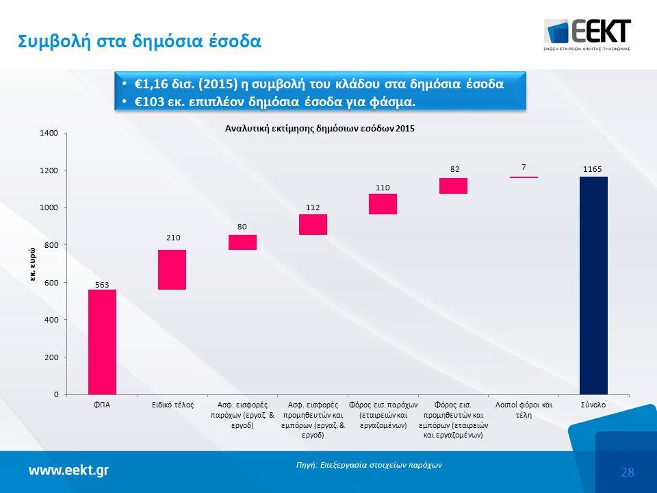 28 Συμβολή στα δημόσια έσοδα Πηγή: Επεξεργασία στοιχείων παρόχων €1,16 δισ.