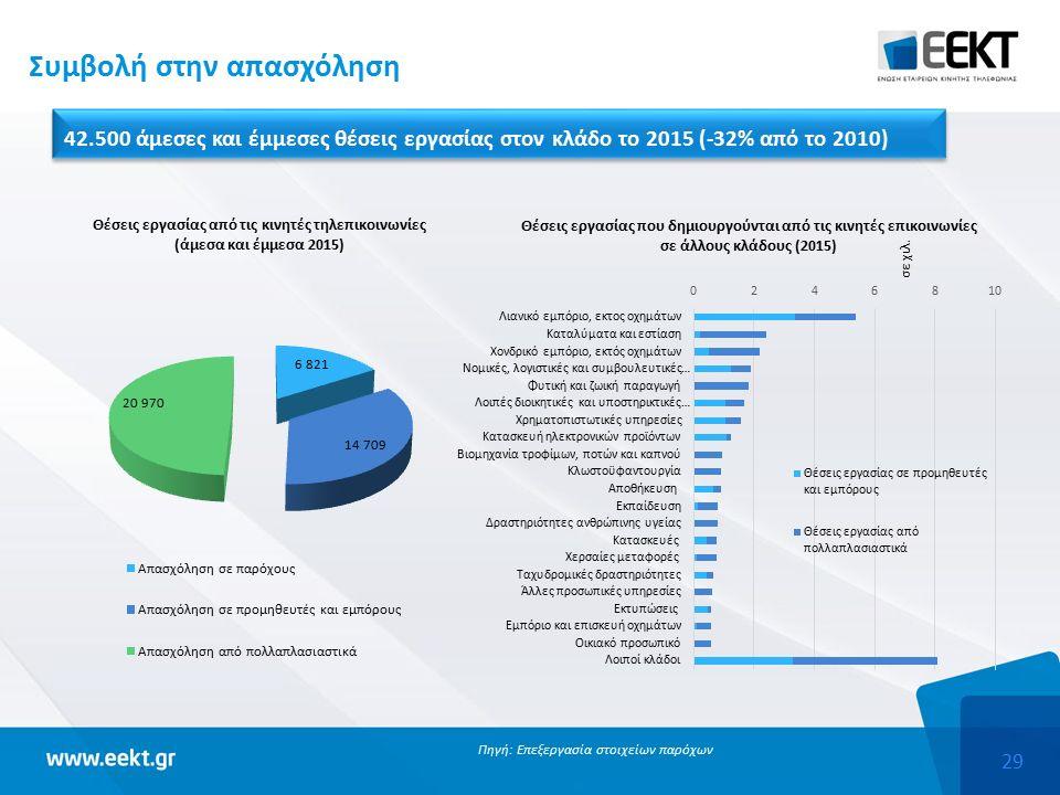 29 Συμβολή στην απασχόληση 42.500 άμεσες και έμμεσες θέσεις εργασίας στον κλάδο το 2015 (-32% από το 2010) Πηγή: Επεξεργασία στοιχείων παρόχων