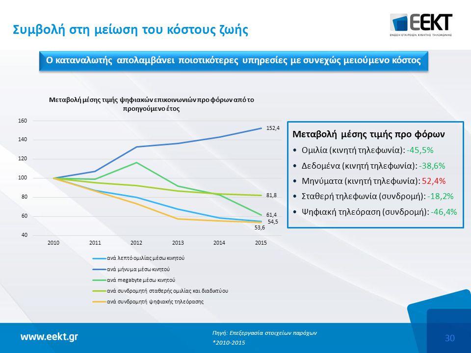 30 Συμβολή στη μείωση του κόστους ζωής Ο καταναλωτής απολαμβάνει ποιοτικότερες υπηρεσίες με συνεχώς μειούμενο κόστος Πηγή: Επεξεργασία στοιχείων παρόχων *2010-2015 Μεταβολή μέσης τιμής προ φόρων Ομιλία (κινητή τηλεφωνία): -45,5% Δεδομένα (κινητή τηλεφωνία): -38,6% Μηνύματα (κινητή τηλεφωνία): 52,4% Σταθερή τηλεφωνία (συνδρομή): -18,2% Ψηφιακή τηλεόραση (συνδρομή): -46,4%