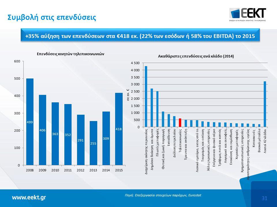 31 Συμβολή στις επενδύσεις +35% αύξηση των επενδύσεων στα €418 εκ.