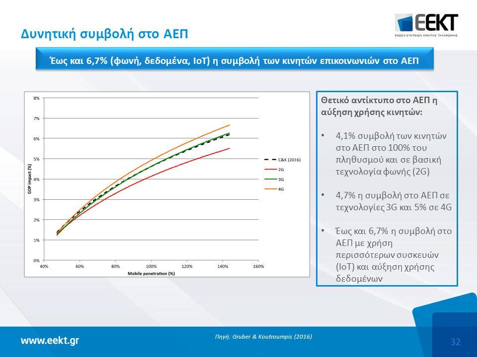 32 Δυνητική συμβολή στο ΑΕΠ Πηγή: Gruber & Koutroumpis (2016) Θετικό αντίκτυπο στο ΑΕΠ η αύξηση χρήσης κινητών: 4,1% συμβολή των κινητών στο ΑΕΠ στο 100% του πληθυσμού και σε βασική τεχνολογία φωνής (2G) 4,7% η συμβολή στο ΑΕΠ σε τεχνολογίες 3G και 5% σε 4G Έως και 6,7% η συμβολή στο ΑΕΠ με χρήση περισσότερων συσκευών (IoT) και αύξηση χρήσης δεδομένων Έως και 6,7% (φωνή, δεδομένα, IoT) η συμβολή των κινητών επικοινωνιών στο ΑΕΠ