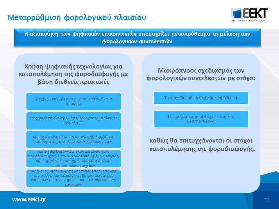 36 Μεταρρύθμιση φορολογικού πλαισίου Η αξιοποίηση των ψηφιακών επικοινωνιών υποστηρίζει μεσοπρόθεσμα τη μείωση των φορολογικών συντελεστών Χρήση ψηφιακής τεχνολογίας για καταπολέμηση της φοροδιαφυγής με βάση διεθνείς πρακτικές Υποχρεωτικές ηλεκτρονικές συναλλαγές στο Δημόσιο Υποχρεωτική ηλεκτρονική τιμολόγηση για όλες τις συναλλαγές Άμεση χρέωση ΦΠΑ και προκαταβολής φόρου εισοδήματος από ηλεκτρονικές τιμολογήσεις Χρήση Big Data για την αντιμετώπιση της φοροδιαφυγής με την αυτοματοποιημένη σύγκριση και συμφωνία εισοδημάτων, δαπανών και περιουσιακών στοιχείων Παρακολούθηση γεωγραφικής τοποθεσίας (tracking) των εισροών και εκροών των βυτίων μεταφοράς καυσίμων για την αντιμετώπιση της λαθρεμπορίας καυσίμων Μακρόπνοος σχεδιασμός των φορολογικών συντελεστών με στόχο: Τη σταθεροποίησή τους βραχυπρόθεσμα Τις προγραμματισμένες μειώσεις τους μεσοπρόθεσμα καθώς θα επιτυγχάνονται οι στόχοι καταπολέμησης της φοροδιαφυγής.