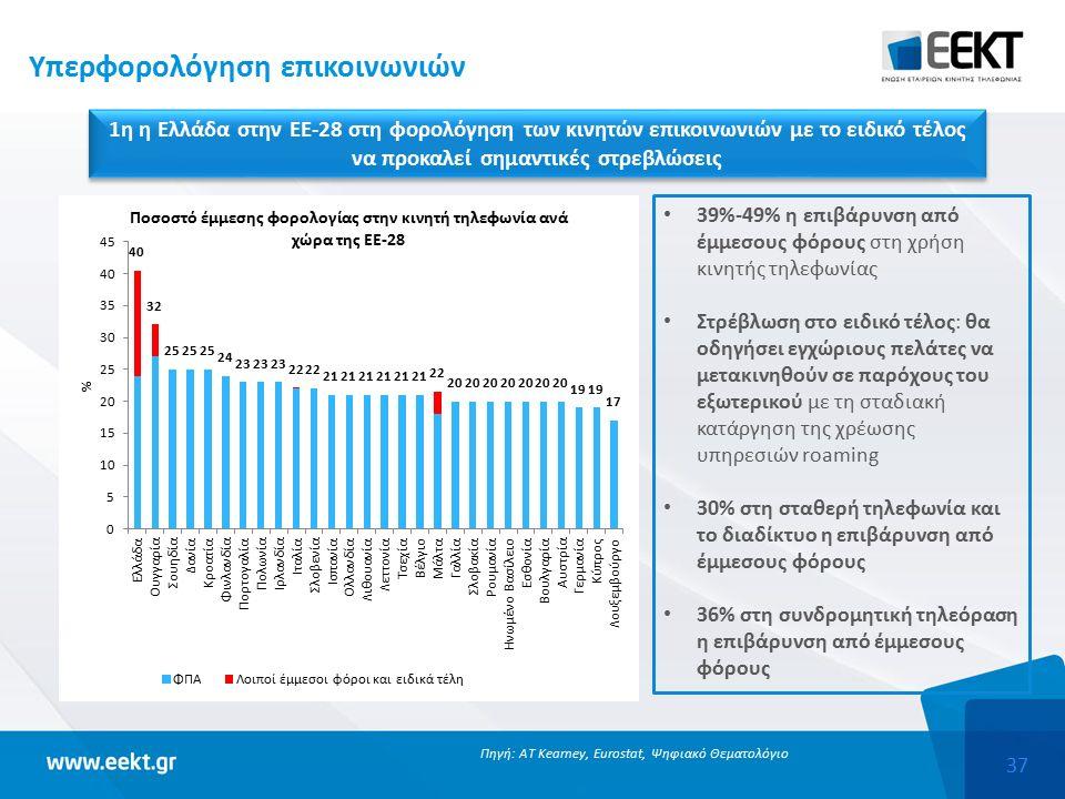 37 Υπερφορολόγηση επικοινωνιών 1η η Ελλάδα στην ΕΕ-28 στη φορολόγηση των κινητών επικοινωνιών με το ειδικό τέλος να προκαλεί σημαντικές στρεβλώσεις Πηγή: AT Kearney, Eurostat, Ψηφιακό Θεματολόγιο 39%-49% η επιβάρυνση από έμμεσους φόρους στη χρήση κινητής τηλεφωνίας Στρέβλωση στο ειδικό τέλος: θα οδηγήσει εγχώριους πελάτες να μετακινηθούν σε παρόχους του εξωτερικού με τη σταδιακή κατάργηση της χρέωσης υπηρεσιών roaming 30% στη σταθερή τηλεφωνία και το διαδίκτυο η επιβάρυνση από έμμεσους φόρους 36% στη συνδρομητική τηλεόραση η επιβάρυνση από έμμεσους φόρους