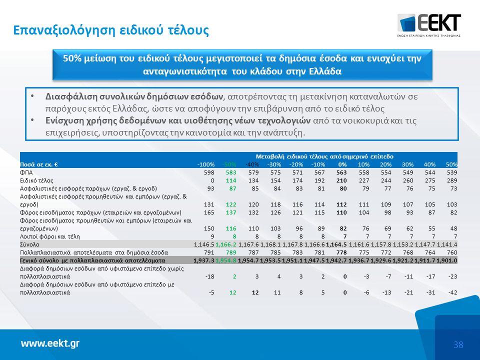 38 Επαναξιολόγηση ειδικού τέλους 50% μείωση του ειδικού τέλους μεγιστοποιεί τα δημόσια έσοδα και ενισχύει την ανταγωνιστικότητα του κλάδου στην Ελλάδα Μεταβολή ειδικού τέλους από σημερινό επίπεδο Ποσά σε εκ.