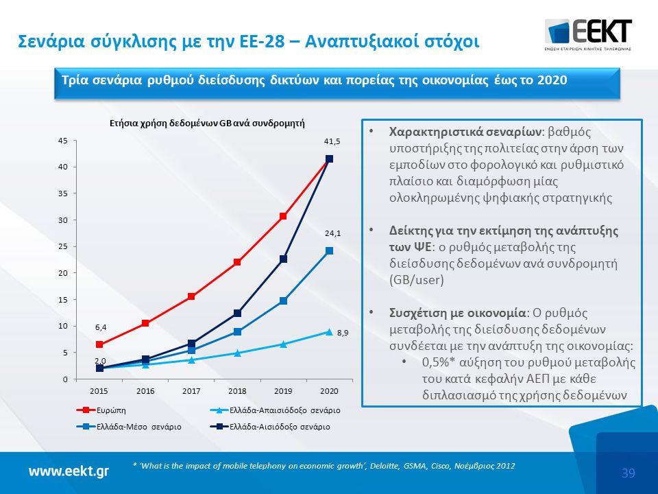 39 Σενάρια σύγκλισης με την ΕΕ-28 – Αναπτυξιακοί στόχοι Τρία σενάρια ρυθμού διείσδυσης δικτύων και πορείας της οικονομίας έως το 2020 * 'What is the impact of mobile telephony on economic growth', Deloitte, GSMA, Cisco, Νοέμβριος 2012 Χαρακτηριστικά σεναρίων: βαθμός υποστήριξης της πολιτείας στην άρση των εμποδίων στο φορολογικό και ρυθμιστικό πλαίσιο και διαμόρφωση μίας ολοκληρωμένης ψηφιακής στρατηγικής Δείκτης για την εκτίμηση της ανάπτυξης των ΨΕ: ο ρυθμός μεταβολής της διείσδυσης δεδομένων ανά συνδρομητή (GB/user) Συσχέτιση με οικονομία: Ο ρυθμός μεταβολής της διείσδυσης δεδομένων συνδέεται με την ανάπτυξη της οικονομίας: 0,5%* αύξηση του ρυθμού μεταβολής του κατά κεφαλήν ΑΕΠ με κάθε διπλασιασμό της χρήσης δεδομένων
