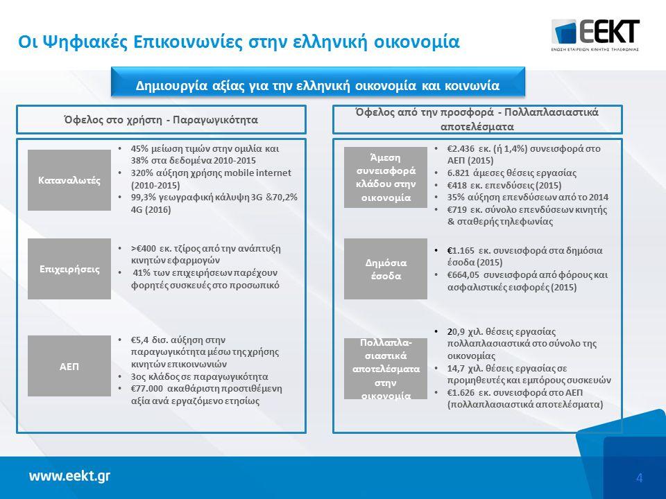 4 Οι Ψηφιακές Επικοινωνίες στην ελληνική οικονομία Καταναλωτές Επιχειρήσεις ΑΕΠ 45% μείωση τιμών στην ομιλία και 38% στα δεδομένα 2010-2015 320% αύξηση χρήσης mobile internet (2010-2015) 99,3% γεωγραφική κάλυψη 3G &70,2% 4G (2016) >€400 εκ.