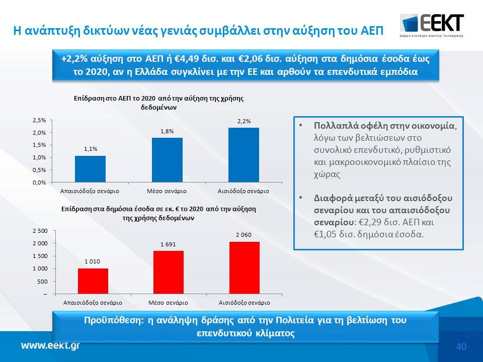40 H ανάπτυξη δικτύων νέας γενιάς συμβάλλει στην αύξηση του ΑΕΠ +2,2% αύξηση στο ΑΕΠ ή €4,49 δισ.